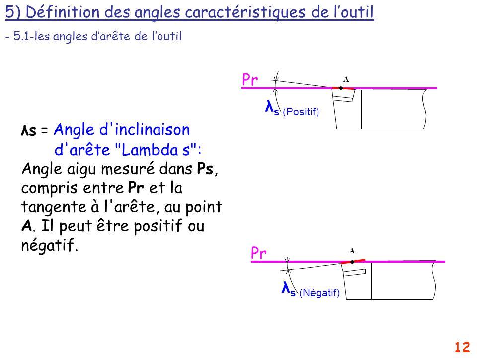 5) Définition des angles caractéristiques de l'outil