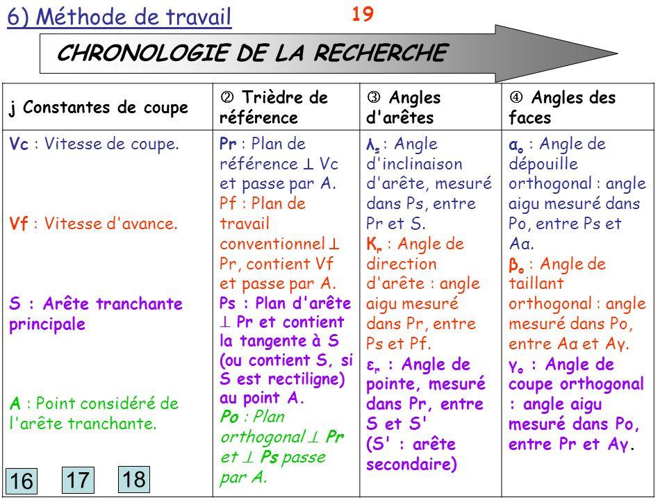 CHRONOLOGIE DE LA RECHERCHE