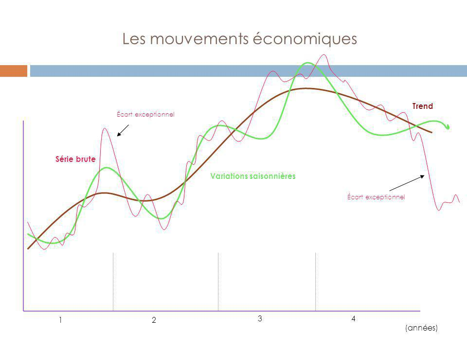 Les mouvements économiques