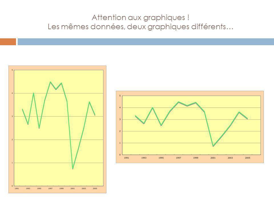 Attention aux graphiques