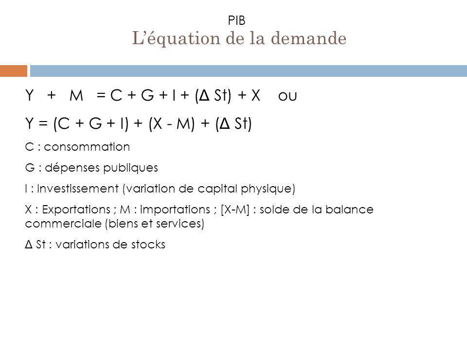 L'équation de la demande