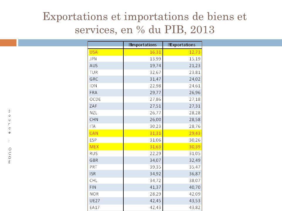 Exportations et importations de biens et services, en % du PIB, 2013
