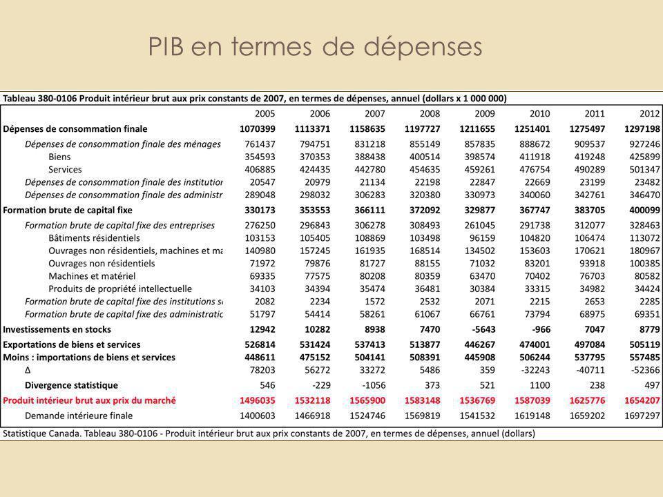 PIB en termes de dépenses