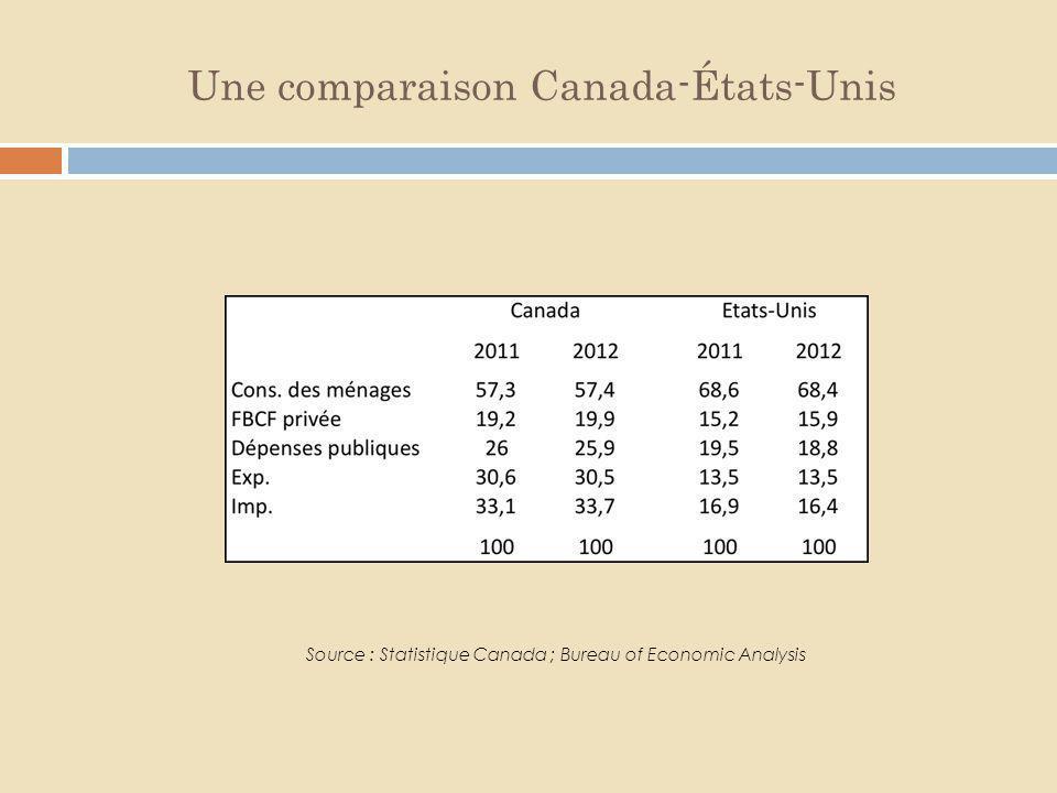 Une comparaison Canada-États-Unis