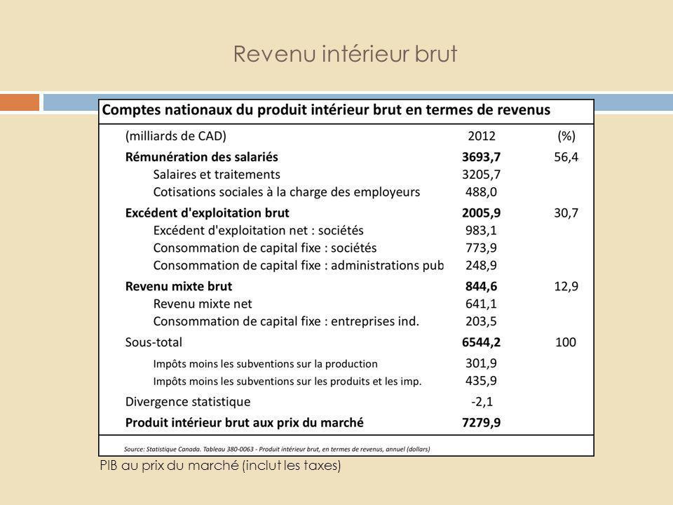 Revenu intérieur brut PIB au prix du marché (inclut les taxes)