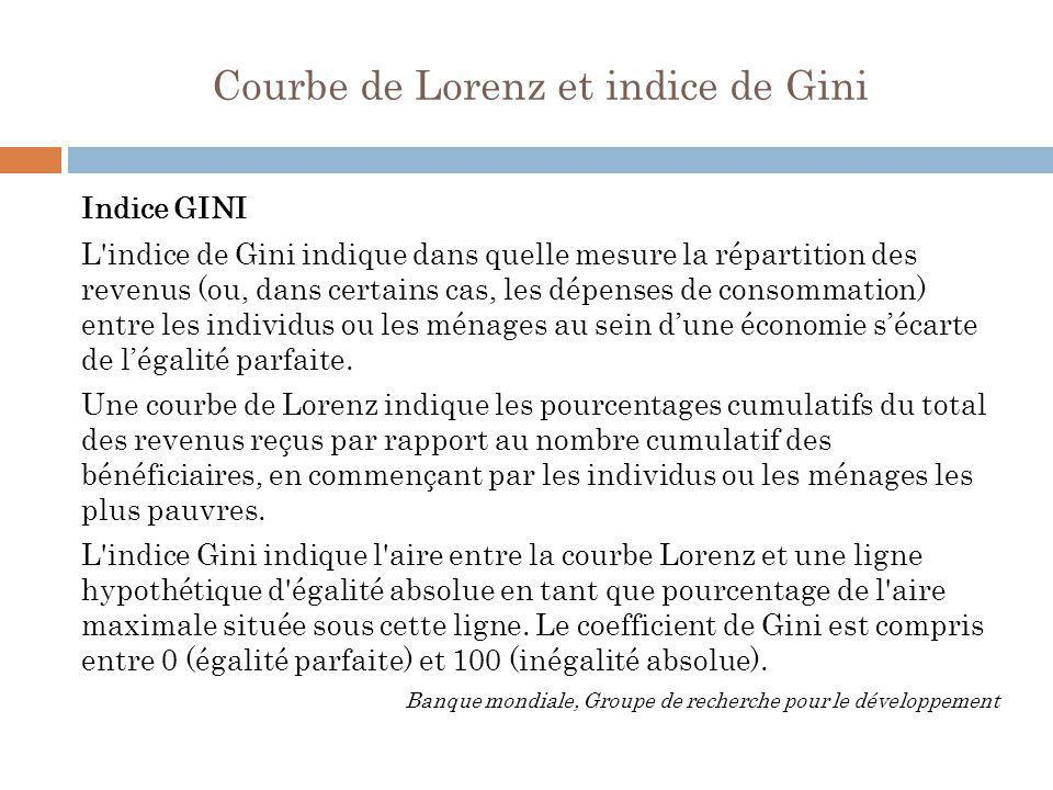 Courbe de Lorenz et indice de Gini