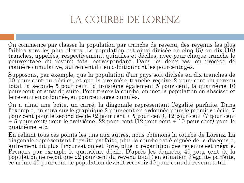 la courbe de Lorenz