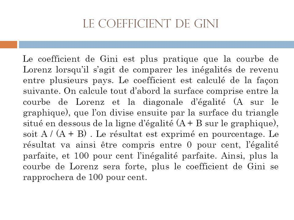 Le coefficient de Gini