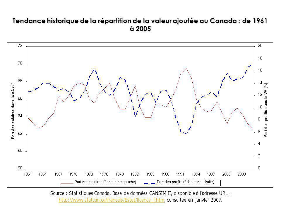 Tendance historique de la répartition de la valeur ajoutée au Canada : de 1961 à 2005