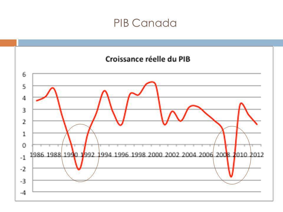PIB Canada