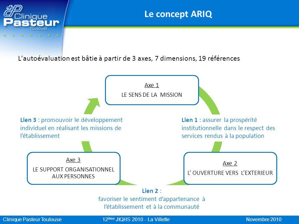 Le concept ARIQ L'autoévaluation est bâtie à partir de 3 axes, 7 dimensions, 19 références. Axe 1.