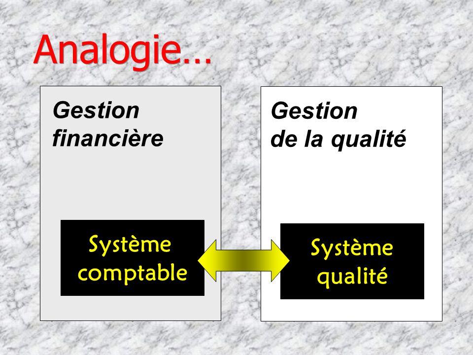 Analogie… Gestion Gestion financière de la qualité Système Système