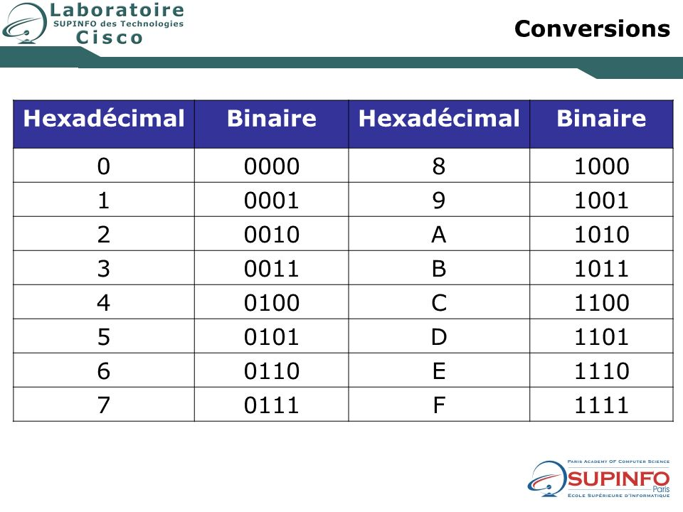 Conversions Hexadécimal. Binaire. 0000. 8. 1000. 1. 0001. 9. 1001. 2. 0010. A. 1010. 3.