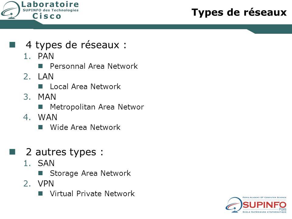 Types de réseaux 4 types de réseaux : 2 autres types : PAN LAN MAN WAN