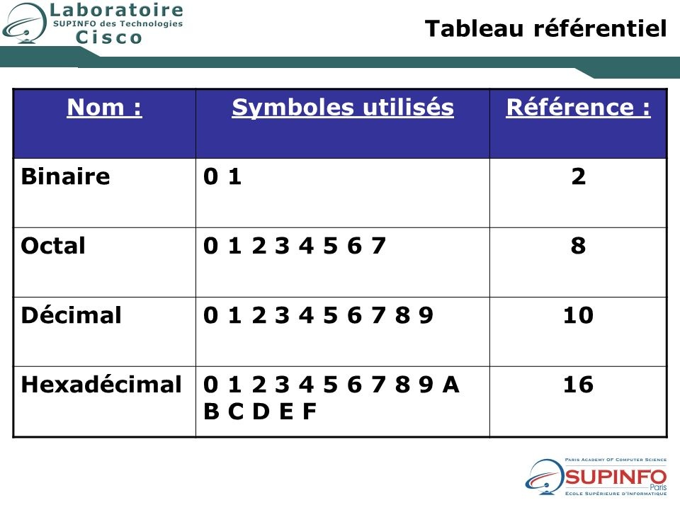 Tableau référentielNom : Symboles utilisés. Référence : Binaire. 0 1. 2. Octal. 0 1 2 3 4 5 6 7. 8.