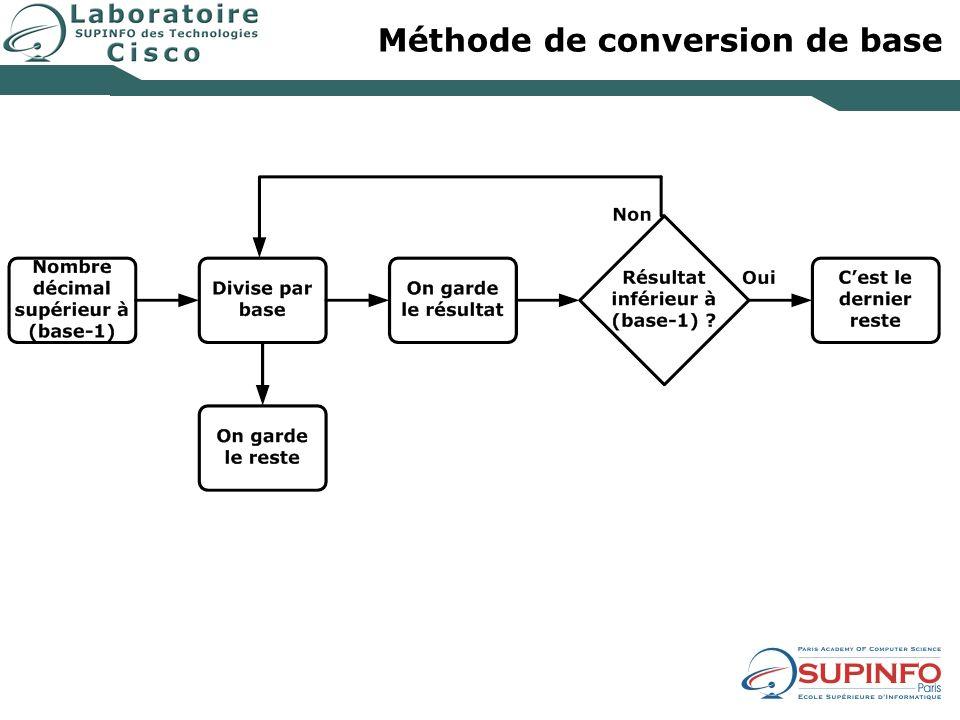 Méthode de conversion de base