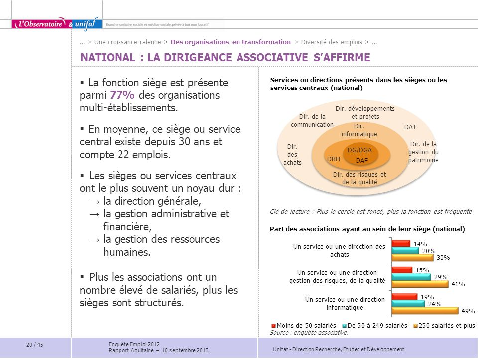 NATIONAL : La dirigeance associative s'affirme