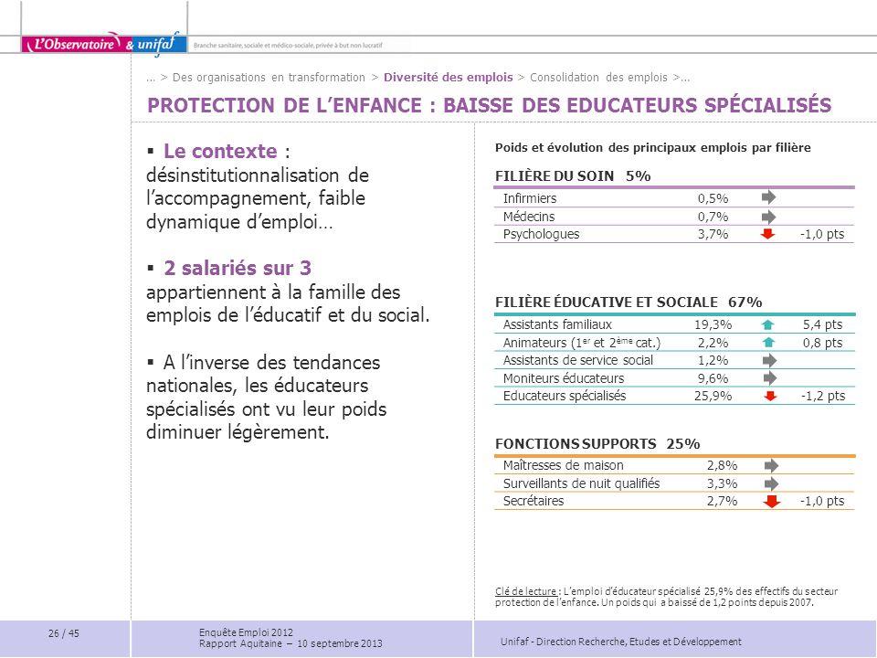 PROTECTION DE L'enfance : baisse des Educateurs spécialisés