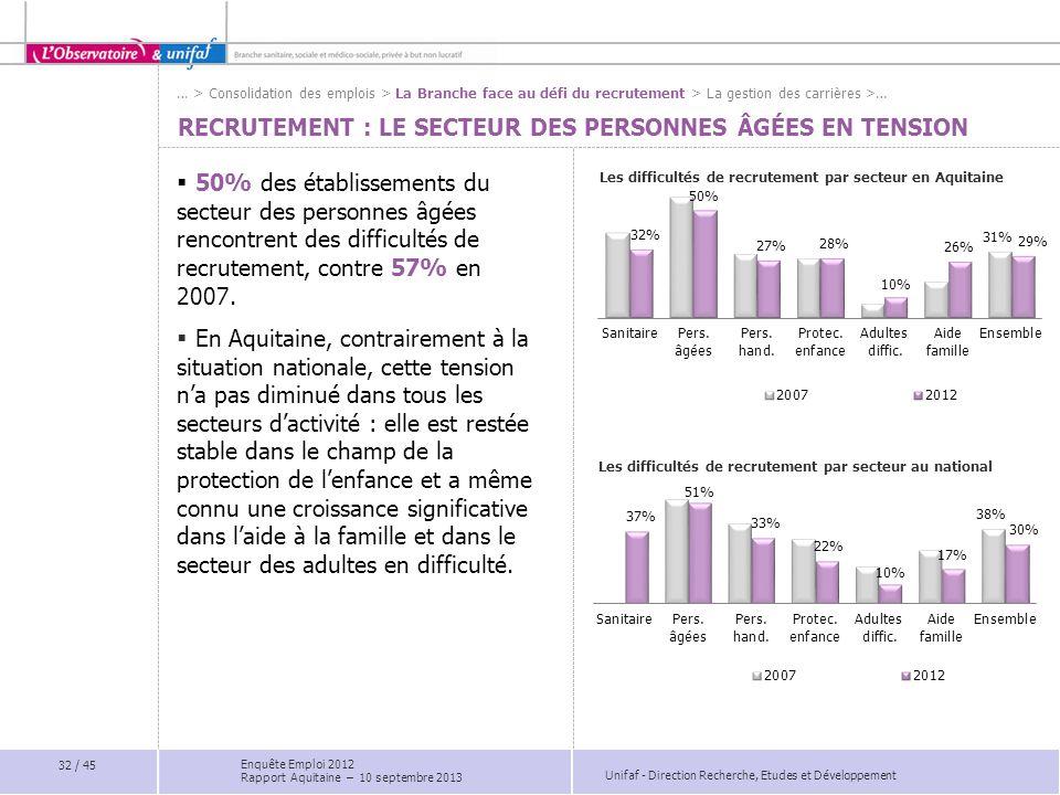 Recrutement : LE secteur des personnes âgées en tension