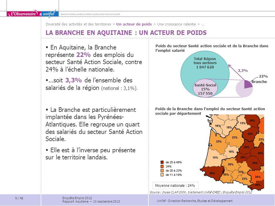 La Branche en Aquitaine : un acteur de poids