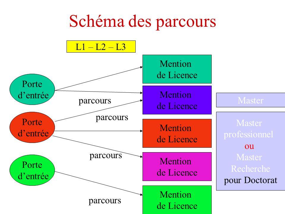 Schéma des parcours L1 – L2 – L3 Mention de Licence Porte d'entrée