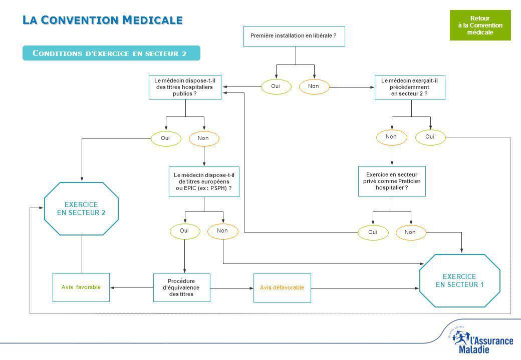 LA CONVENTION MEDICALE