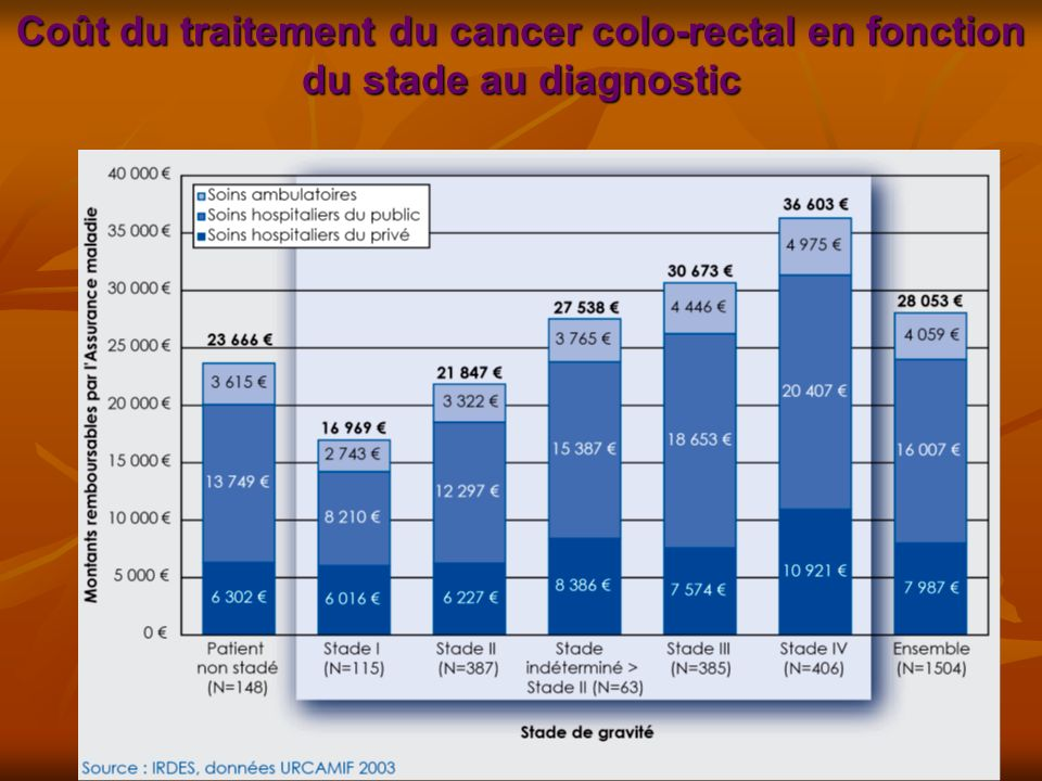 Coût du traitement du cancer colo-rectal en fonction du stade au diagnostic