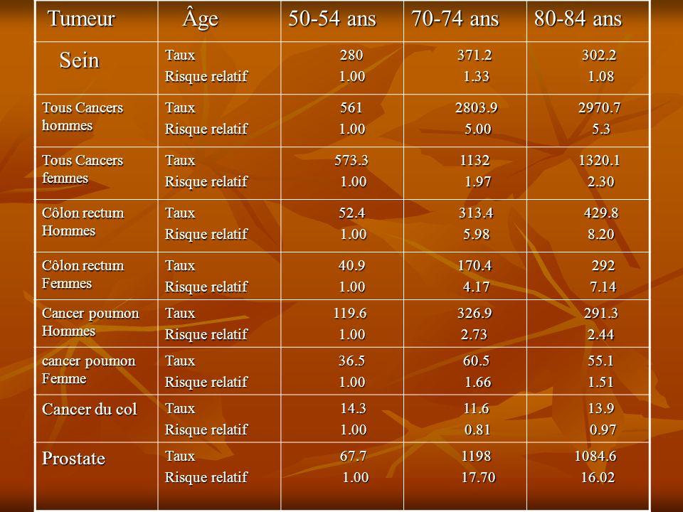 Tumeur Âge 50-54 ans 70-74 ans 80-84 ans Sein Prostate Cancer du col