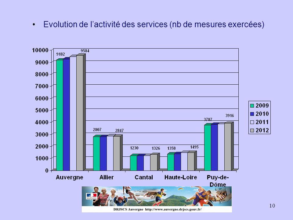Evolution de l'activité des services (nb de mesures exercées)