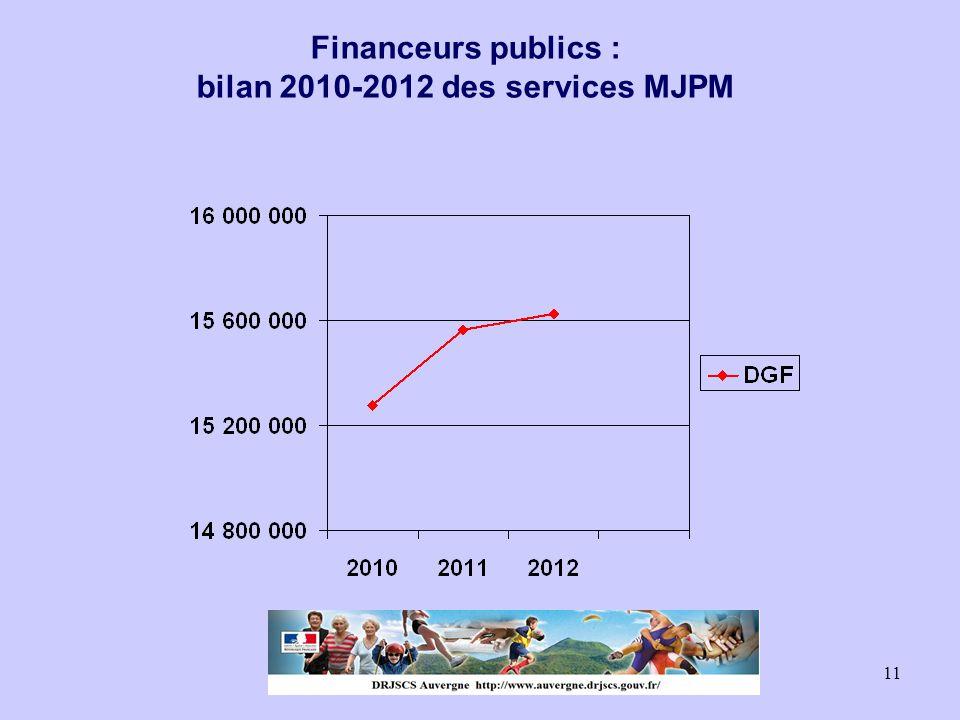 Financeurs publics : bilan 2010-2012 des services MJPM