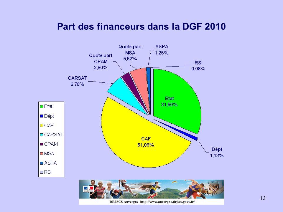 Part des financeurs dans la DGF 2010