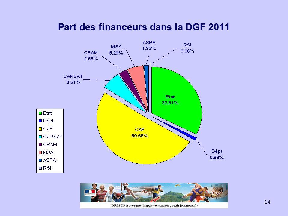 Part des financeurs dans la DGF 2011