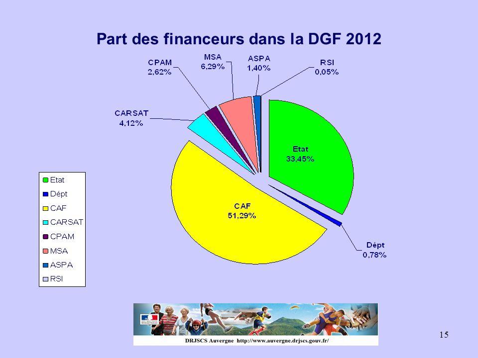 Part des financeurs dans la DGF 2012
