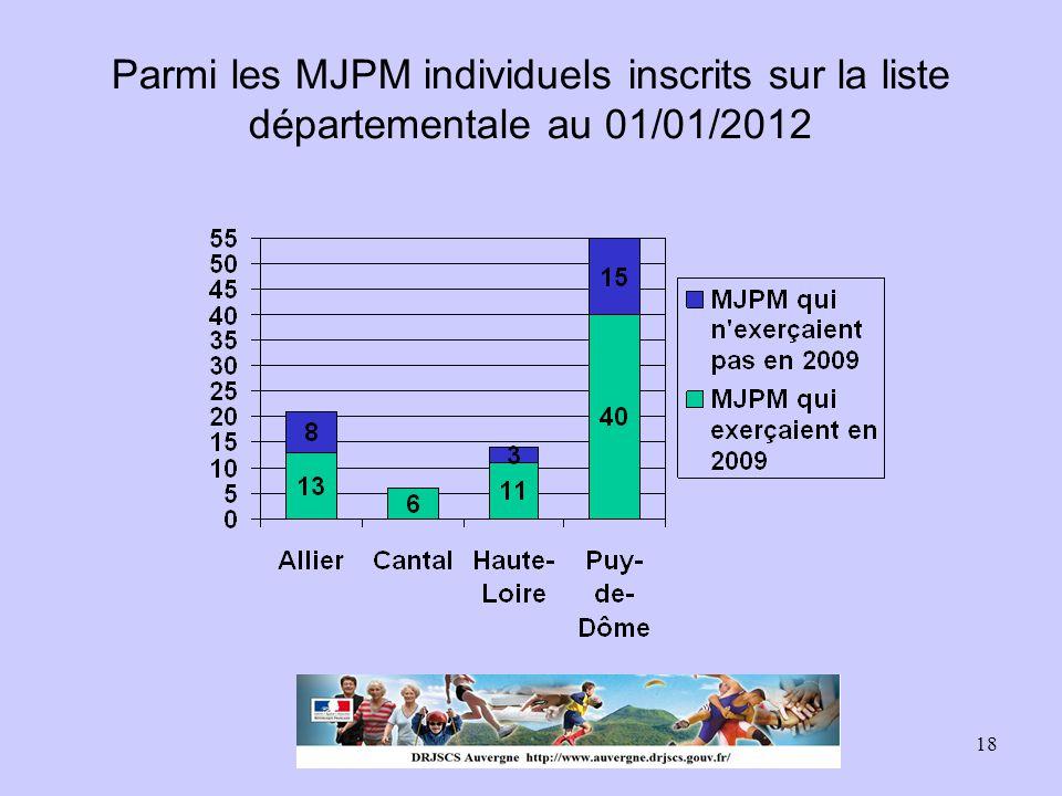 Parmi les MJPM individuels inscrits sur la liste départementale au 01/01/2012