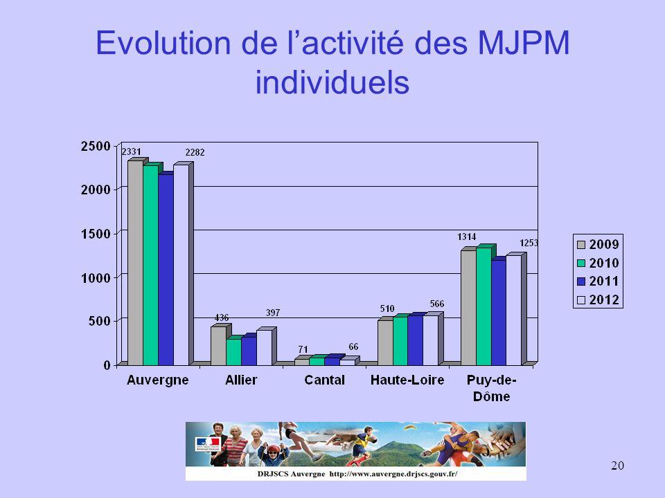 Evolution de l'activité des MJPM individuels