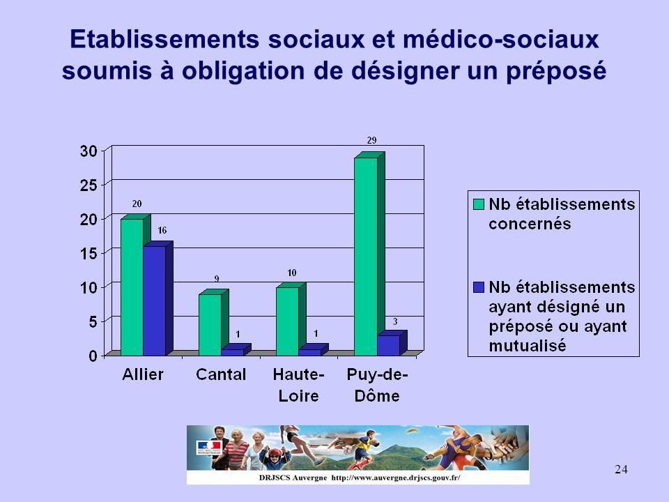 Etablissements sociaux et médico-sociaux soumis à obligation de désigner un préposé