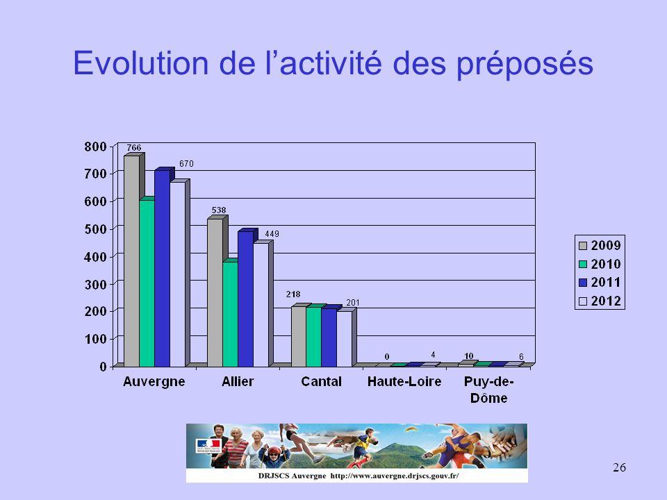 Evolution de l'activité des préposés