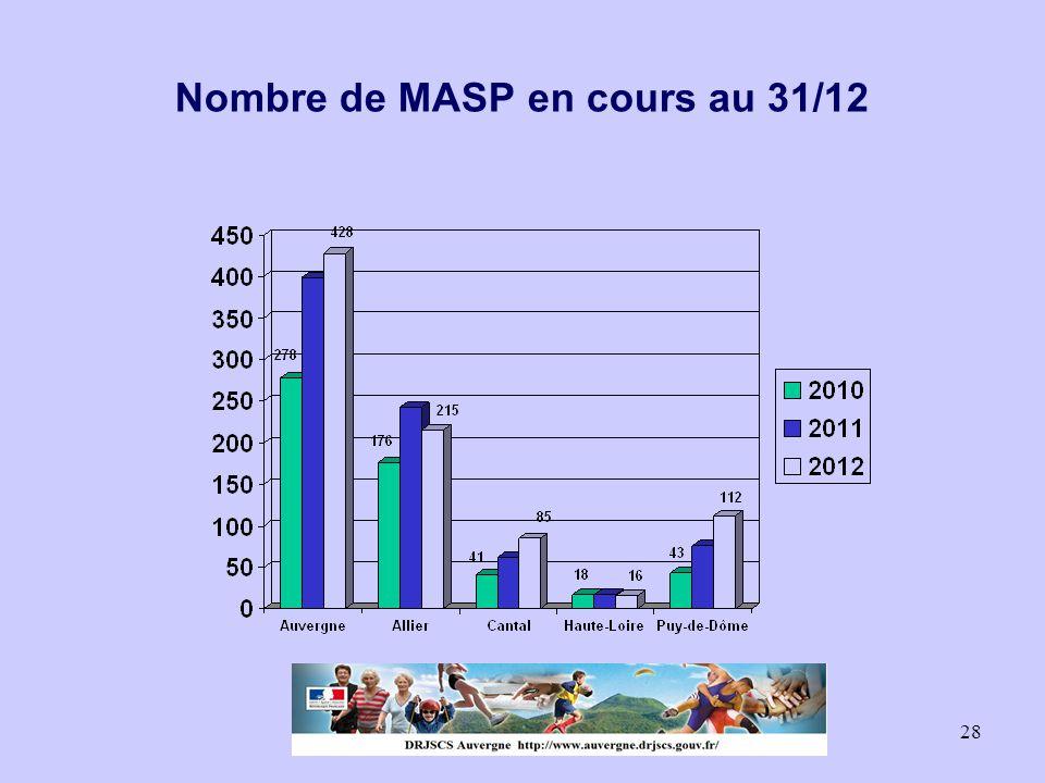 Nombre de MASP en cours au 31/12