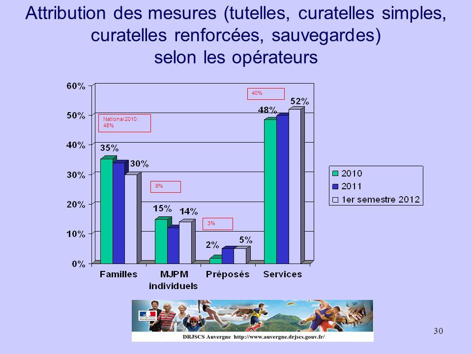 Attribution des mesures (tutelles, curatelles simples, curatelles renforcées, sauvegardes) selon les opérateurs