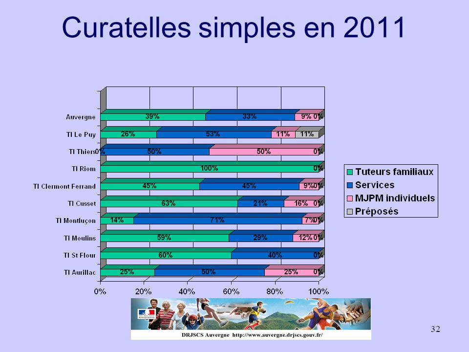 Curatelles simples en 2011