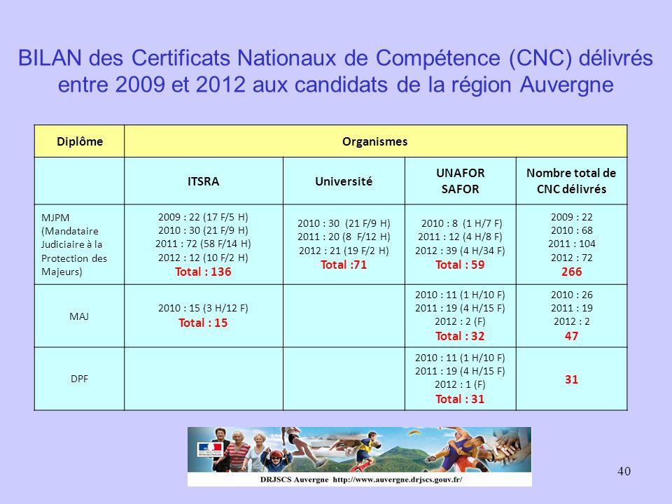 Nombre total de CNC délivrés