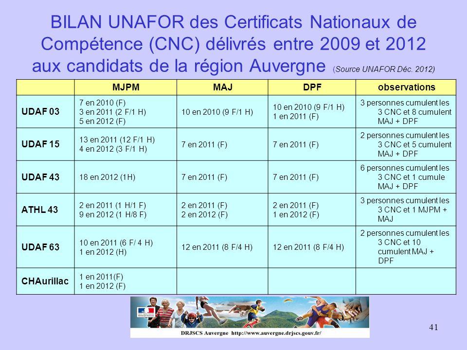 BILAN UNAFOR des Certificats Nationaux de Compétence (CNC) délivrés entre 2009 et 2012 aux candidats de la région Auvergne (Source UNAFOR Déc. 2012)