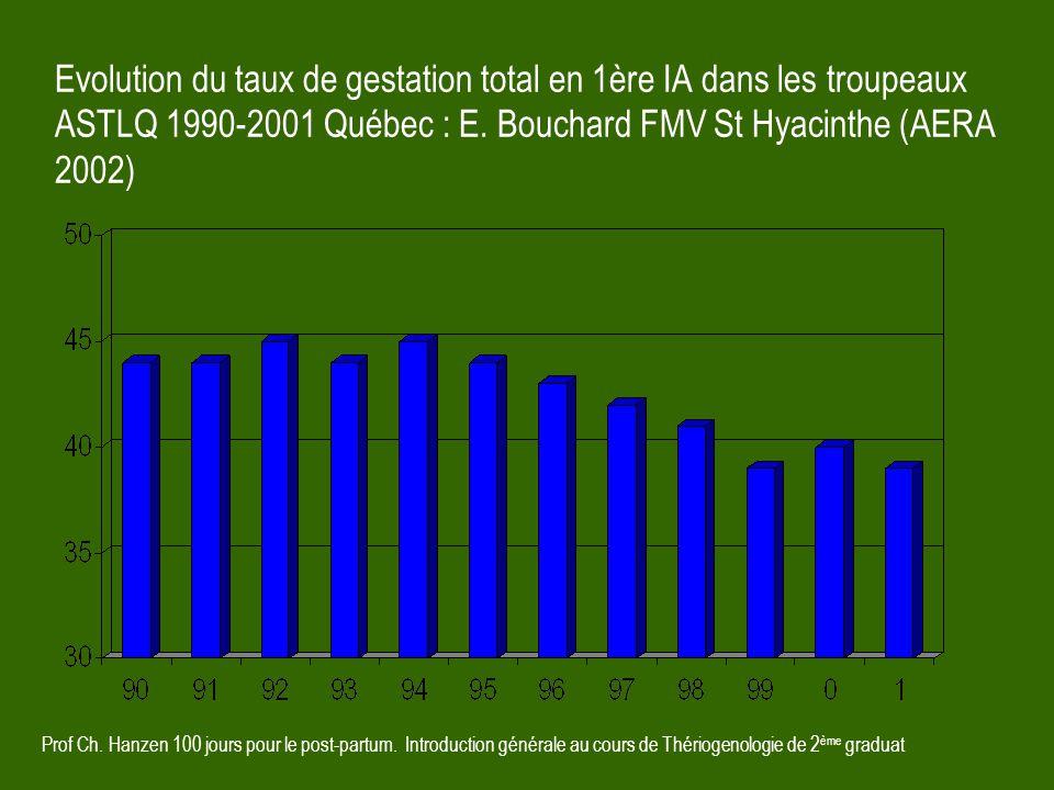 Evolution du taux de gestation total en 1ère IA dans les troupeaux ASTLQ 1990-2001 Québec : E. Bouchard FMV St Hyacinthe (AERA 2002)