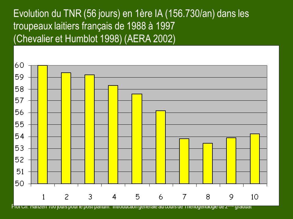 Evolution du TNR (56 jours) en 1ère IA (156