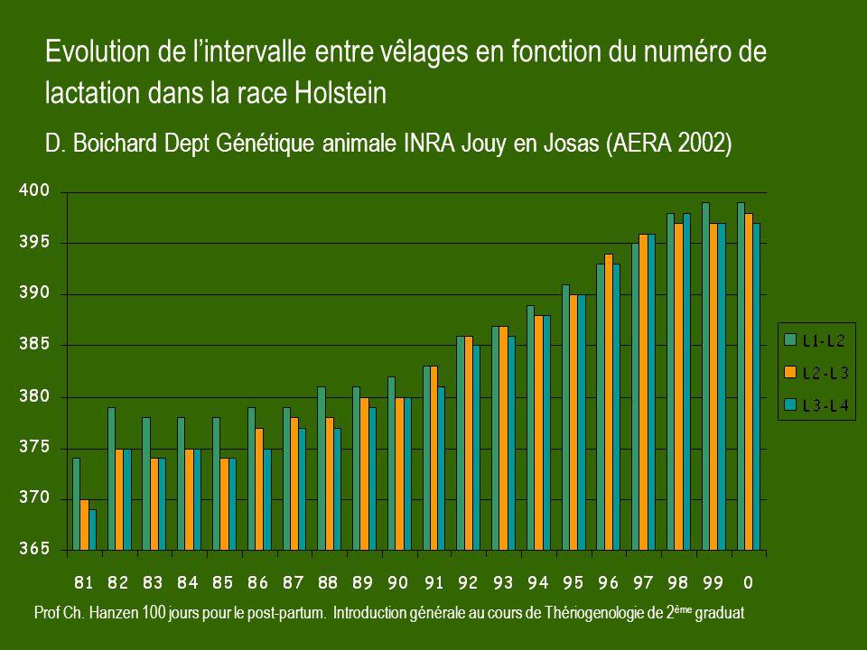 Evolution de l'intervalle entre vêlages en fonction du numéro de lactation dans la race Holstein D. Boichard Dept Génétique animale INRA Jouy en Josas (AERA 2002)
