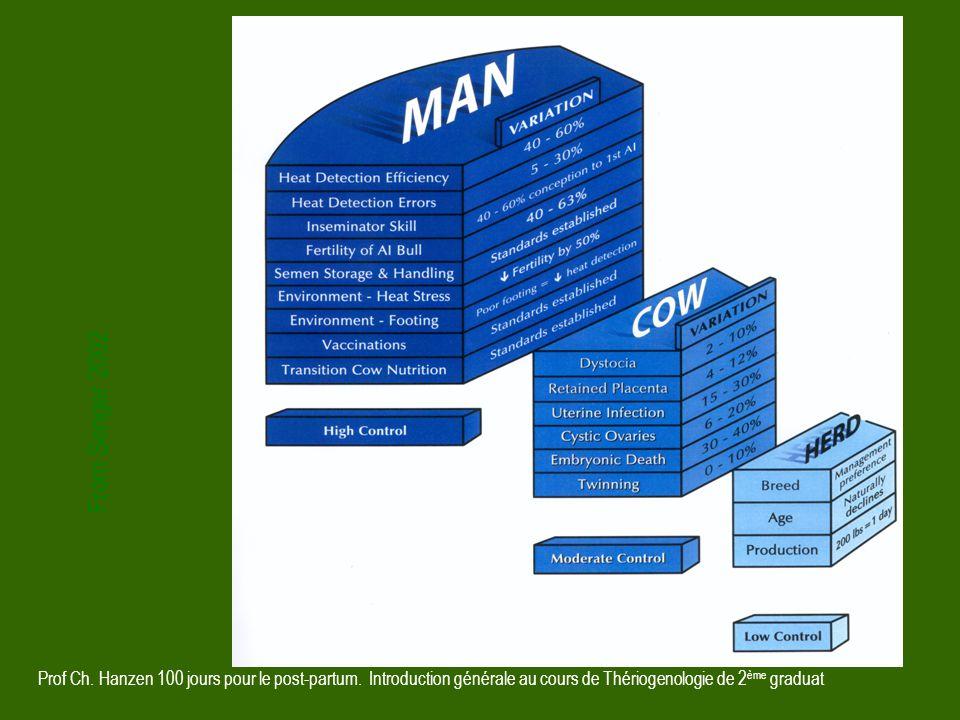 From Senger 2002 Prof Ch. Hanzen 100 jours pour le post-partum.