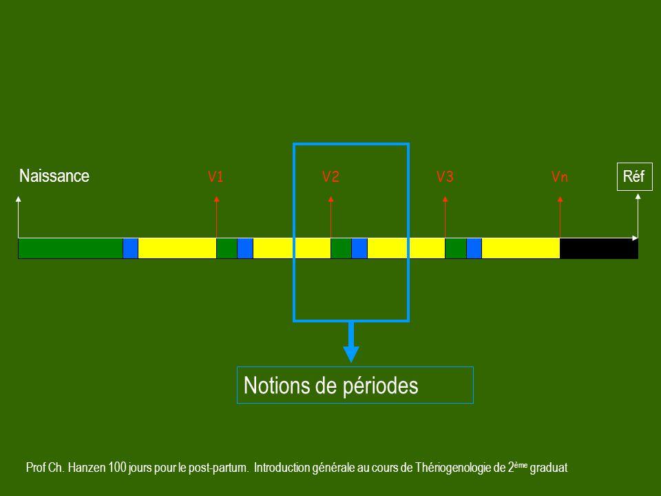 Notions de périodes Naissance Réf V1 V2 V3 Vn