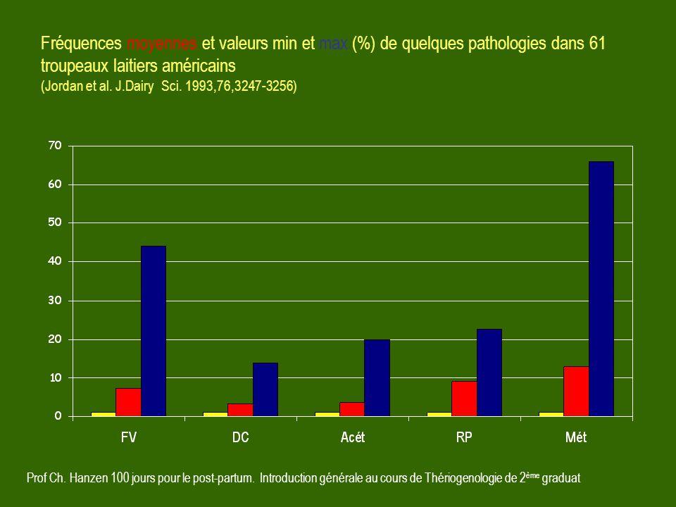 Fréquences moyennes et valeurs min et max (%) de quelques pathologies dans 61 troupeaux laitiers américains (Jordan et al. J.Dairy Sci. 1993,76,3247-3256)