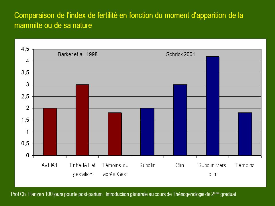 Comparaison de l index de fertilité en fonction du moment d apparition de la mammite ou de sa nature