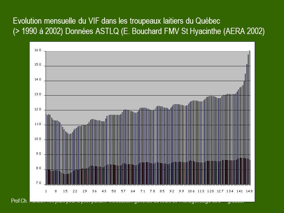 Evolution mensuelle du VIF dans les troupeaux laitiers du Québec (> 1990 à 2002) Données ASTLQ (E. Bouchard FMV St Hyacinthe (AERA 2002)